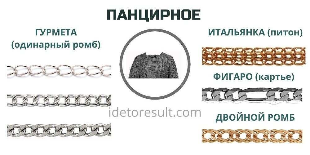 Виды цепей панцирного плетения | Мастерская IdeaToResult